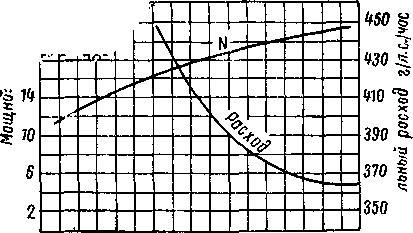 Внешняя характеристика мотора Вихрь-20