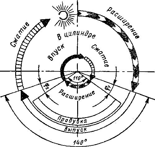 Диаграмма газораспределения двухтактных двигателей моторов Ветерок