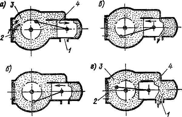 Принципиальная схема работы двухтактного двигателя с кривошипно-камерной продувкой