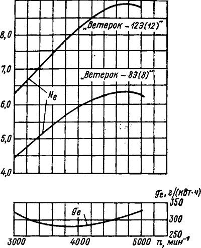 Внешние характеристики двигателей
