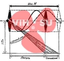 Соотношенеи скорости лодки и осевой скорости винта