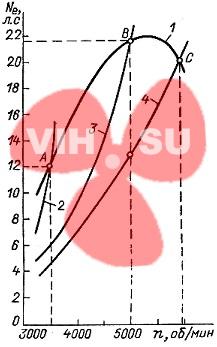 Вшешня и винтовая характеристики мотора Вихрь