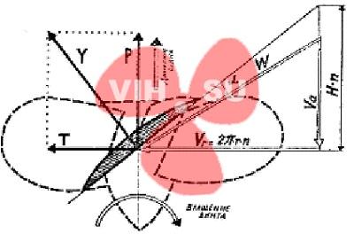 Схема сил и скоростей на лопасти винта (правого вращения)