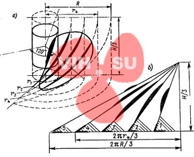 Винтовая поверхность лопасти (а) шаговые угольники (б).